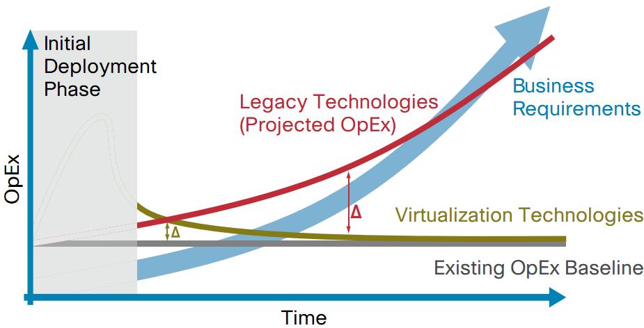 Cisco Nexus™ 7000 VDC与Juniper逻辑路由器 (2/4)